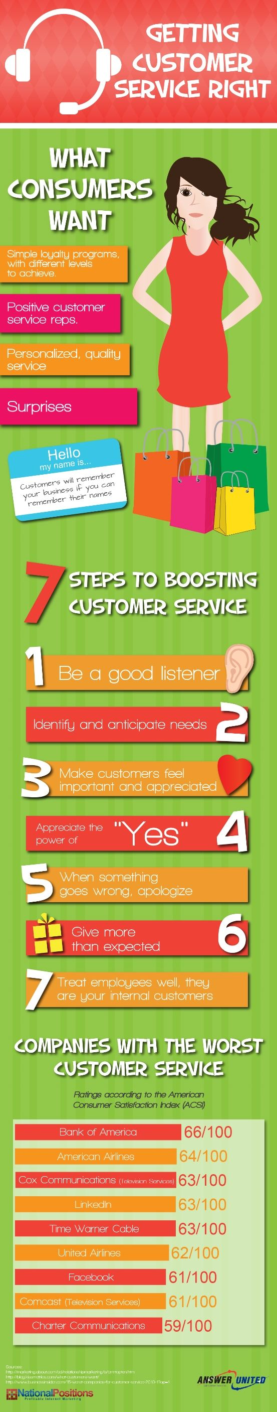 Today's infographic is all about getting customer service right. This infographic dives into what customers want and ways to boost customer service.