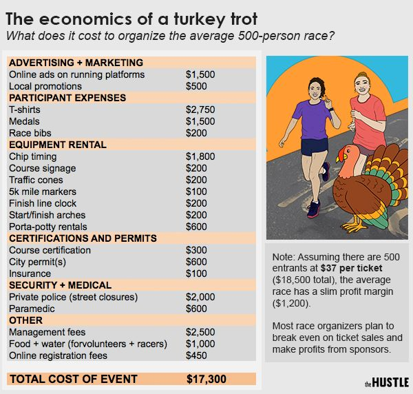 How To Get A Permit For A 5k Race