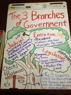 government anchor chart - Google Search