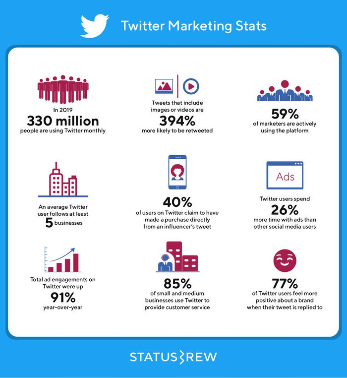 Providing Users With Prompt Engagement And Customerservice Is Essential For Brands Looking To Improve Social Media Statistics Social Media Stats Social Media