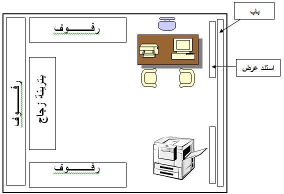 مشروع مربح قرطاسية مكتبة مشروع Stationery Floor Plans