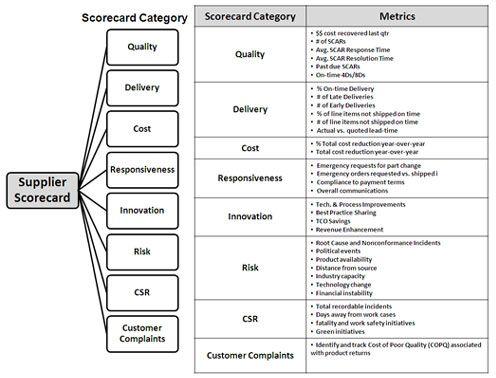 17 Best images about Supplier Management (Performance ...