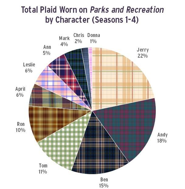 Total Plain Worn by Parks and Recs characters.  So glad this infograph exists.