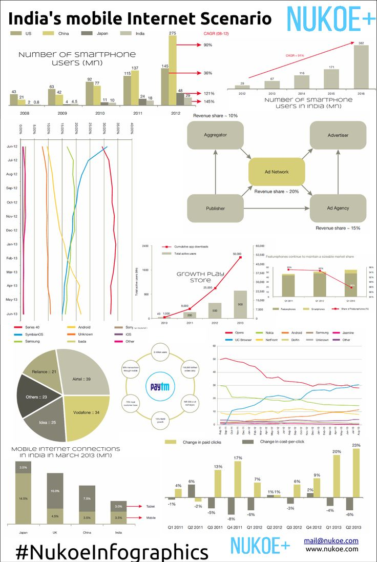 India's mobile Internet :: The revolution has begun An overview of how mobile Internet is touching the lives of millions Nukoeinfographics #NukoeInfographics