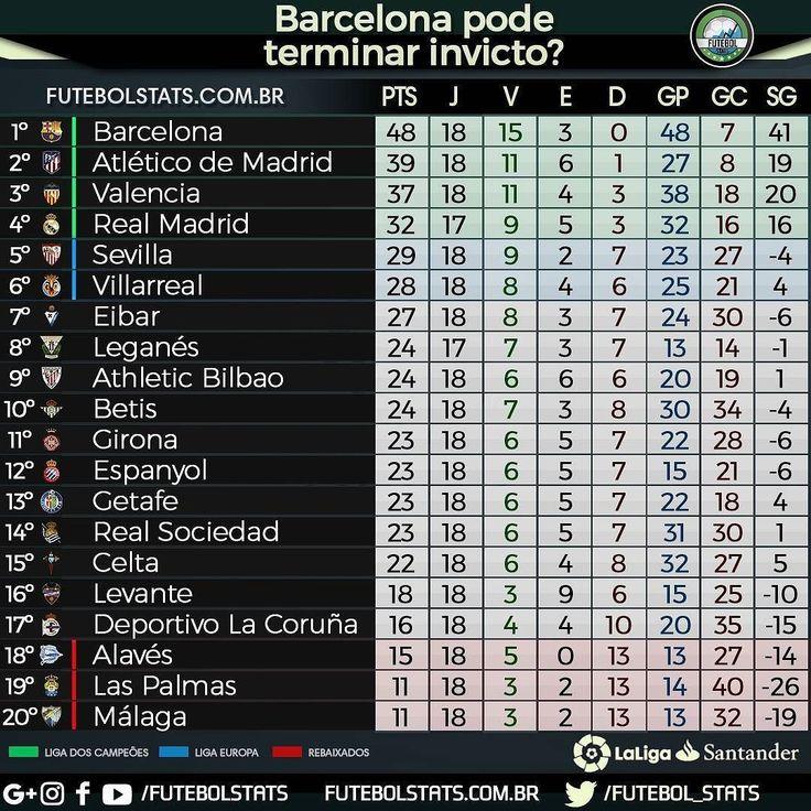 Barcelona tem chances de ser campeão invicto?  Quer comprar produtos personalizados? Acesse: @meupresenteloja  Parceiros:  @futeba_br  #LaLiga #realsociedad #realmadrid #barcelona #leganes #atleticomadrid #girona #valencia #levante #sevilla #athleticbilbao #eibar #espanyol #getafe #lacoruna #celta #malaga #alaves #villarreal #laspalmas #messi #betis #cr7 #futebol #soccer #like #futbol #FutebolStats #love #followme