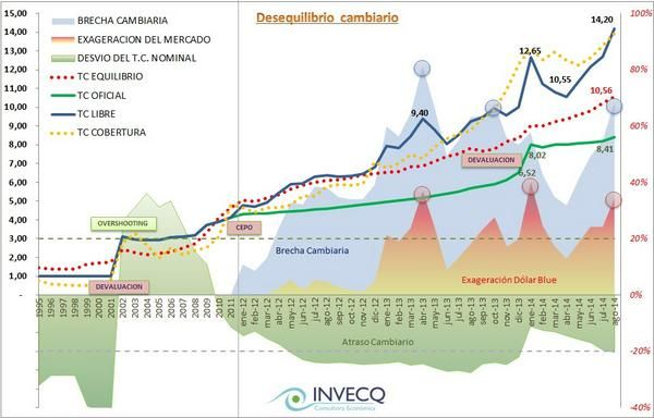 cierre semanal del mercado de cmbios en Argentina
