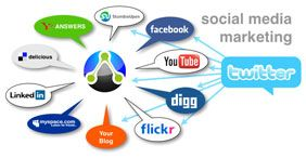 Social Media management is all about developing a relationship with your current and potential customers