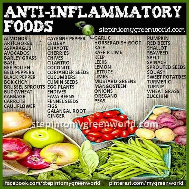 Healthy Anti imflammatory foods