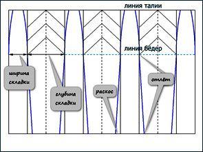 Складки бывают: односторонние, встречные, бантовые и веерные. Они могут начинаться от пояса на талии, быть частично застроченными, заутюженными сверху донизу или не заутюженными совсем (мягкие складки).