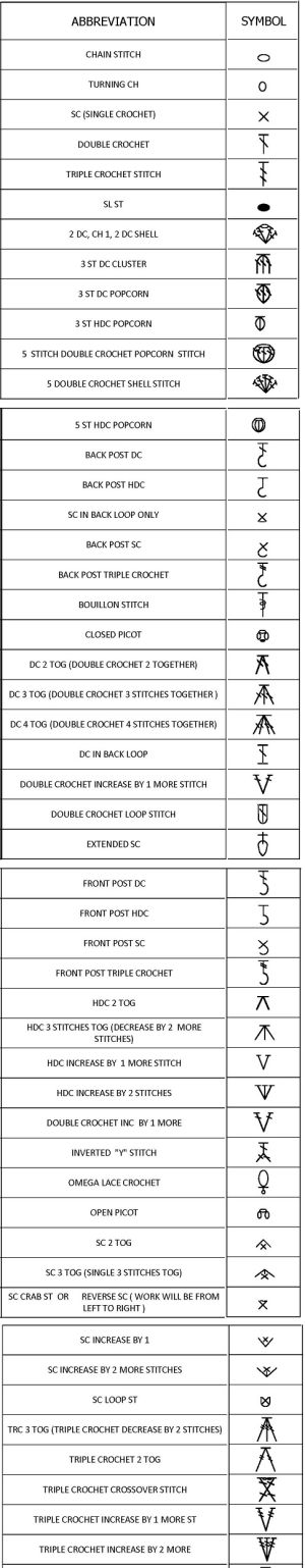 Useful crochet symbols when working with crochet diagrams