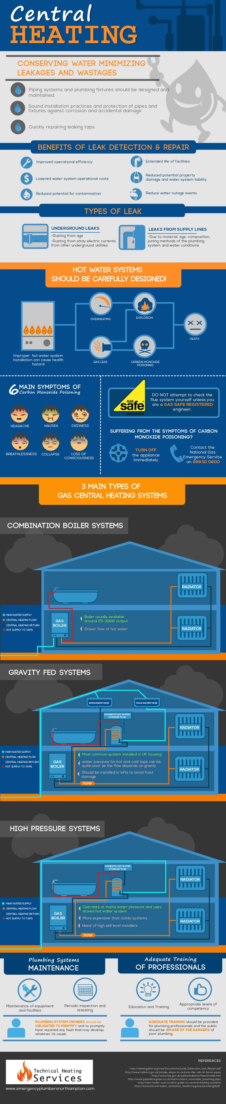 Ensuring Clean Water Supply and Adequate Disposal of Waste Water through Professional Plumbers Infographic.