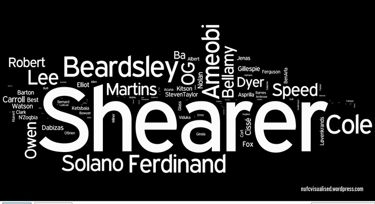 1000 Newcastle United Premier League goals wordcloud