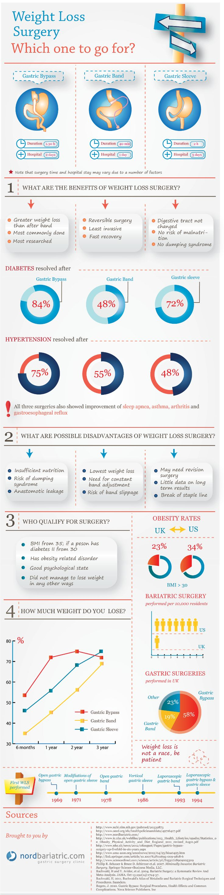 The infographic looks at three main surgeries done worldwide Gastric Bypass Roux-en-Y, Gastric Band and Gastric Sleeve. The goal of the infographic is