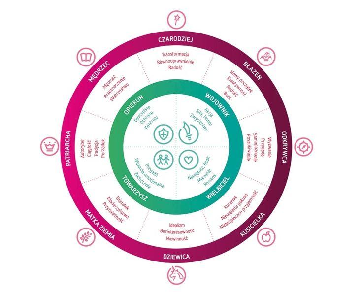 Archetypy marki - Macierz archetypów stosowana przez BAV Consulting