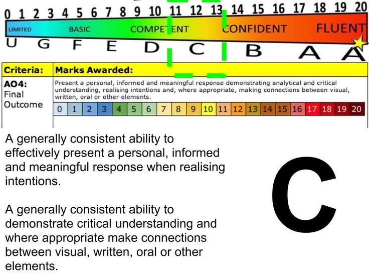 GCSE Grade C  Assessment Objective 4