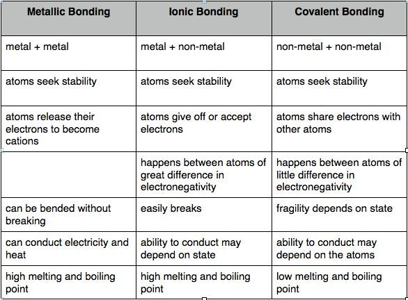 Ionic Covalent Bond Worksheets In 2020 Covalent Bonding Gcse