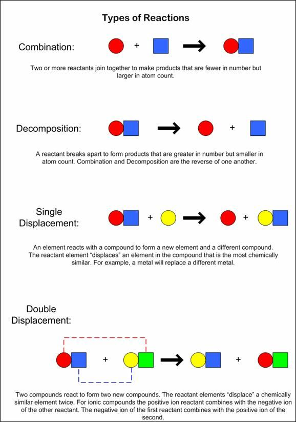 This diagram gives a summary of the four types of reactions: combination, decomposition, single displacement, and double displcement.