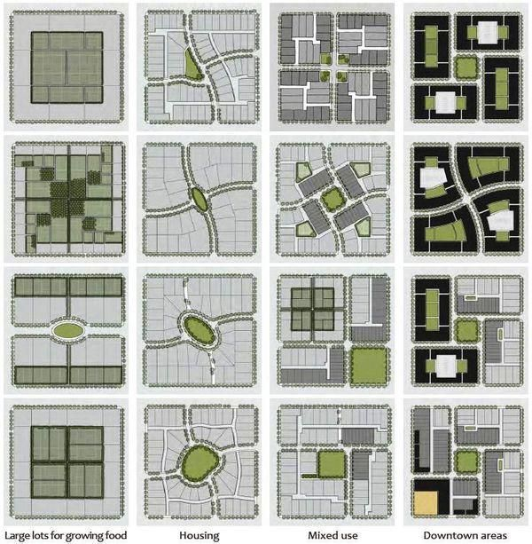 Distintos tipos de planificación y diseño urbano cc @purb