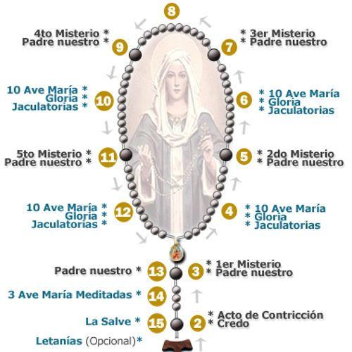 miércoles-domingos Santo Rosario, Misterios Gloriosos. Vive con María la Vida de nuestro Señor Jesucristo. Meditemos junto a ella la santísima Pasión de Jesús.