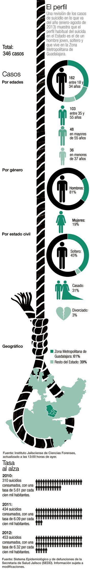 Hombre joven, soltero y que vive en Guadalajara Una revisión de los casos de suicidio en lo que va del año (enero-agosto de 2013) muestra que el perfil habitual del suicida en el Estado es el de un hombre joven, soltero y que vive en la Zona Metropolitana de Guadalajara.