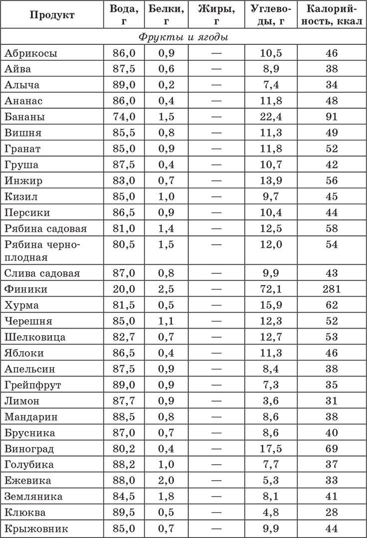 Счетчик хлебных единиц, углеводов и калорий. Справочник диабетика
