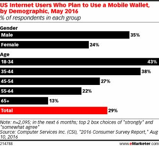 US Users Still Mixed on Using Mobile Wallets