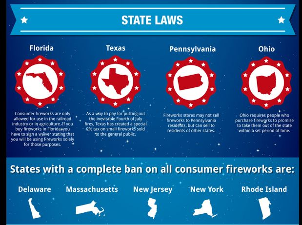 State Laws and Lists