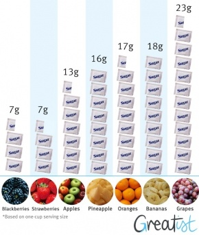 Sugar in fruit - the low down. And I thought pineapple would have more than oranges or grapes