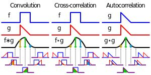 Convolution - Wikipedia, the free encyclopedia