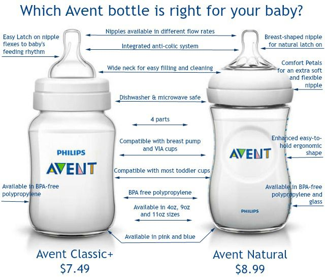 Find out which Avent bottle is right for your baby's feeding needs.