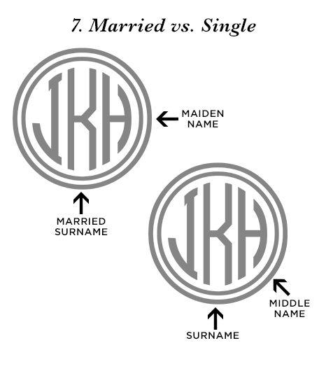 A crash course in monogramming etiquette initials