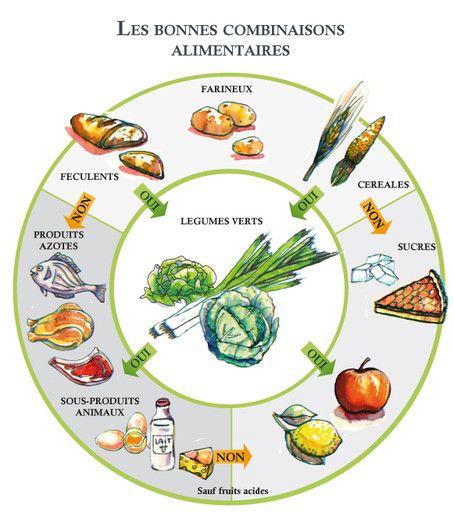 Les bonnes combinaisons alimentaires