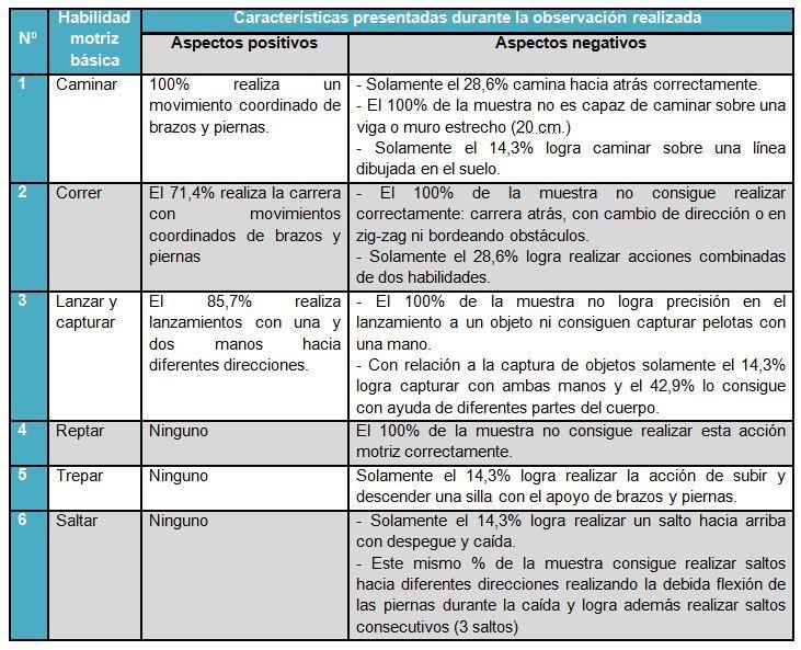Diagnóstico del desarrollo de las habilidades motrices básicas en niños y niñas con síndrome de Down en las clases de Educación Física. Parte I