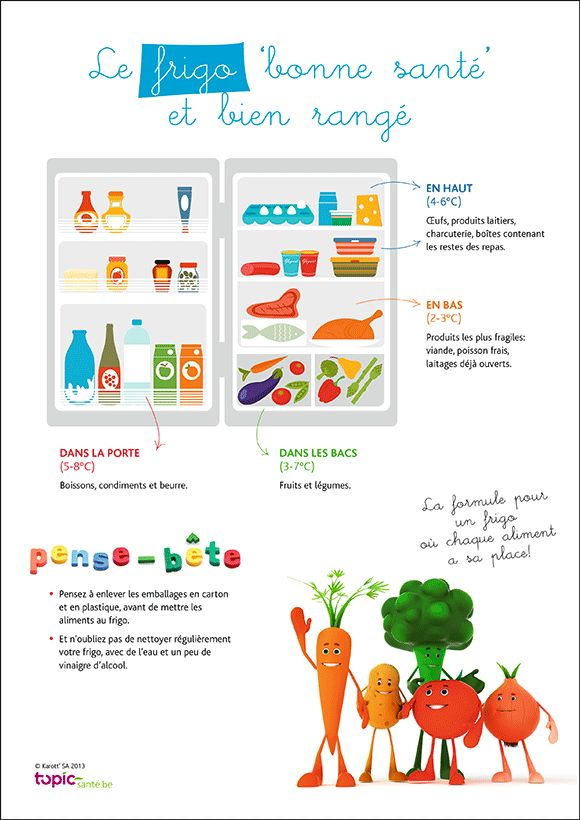 100 best images about infographies on pinterest for Affiche pour cuisine