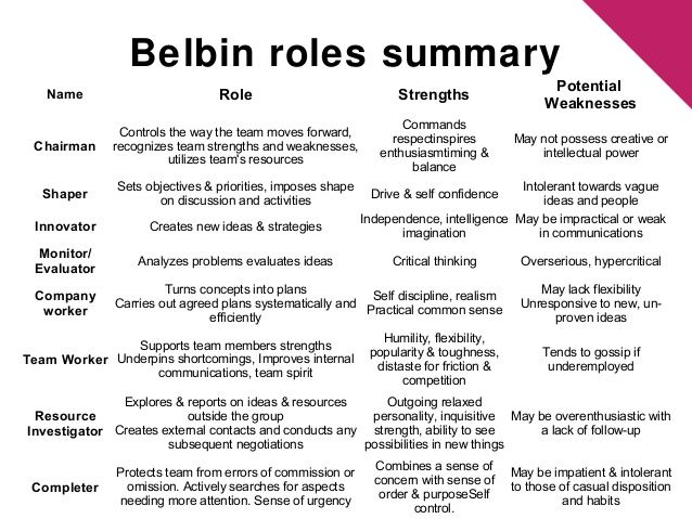 belbin team roles essay Belbin team roles belbin to help us identify which  style or dominant belbin team meredith belbin x27s team roles custom essay get your custom review the.