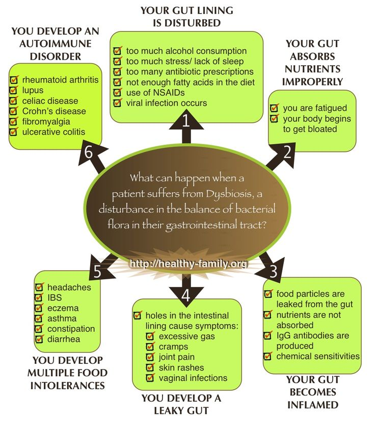 Gut Fermentation Syndrome I was thinking back to how I used to feel when my lifestyle was hectic and my diet seriously lacked what my body needed. I remember sitting at the kitchen table one morning with a headache, fuzzy head and feeling tired...