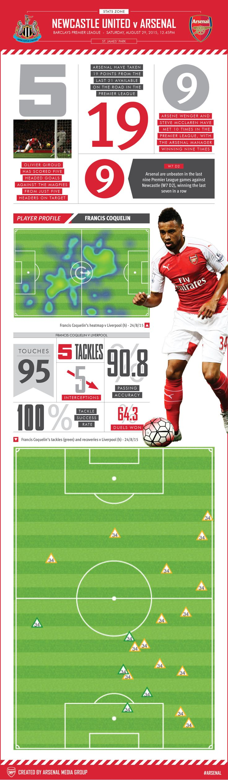Newcastle United v Arsenal Our latest infographic has match stats and a closer look at Francis Coquelin's performance against Liverpool.