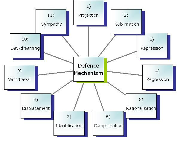 summary on defense mechanism in ob When people experience difficulties, they have different ways of handling their  pain these different ways of dealing with pain are called defense mechanisms.