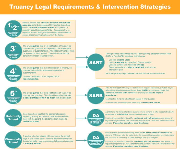 best truancy interventions images school social  truancy legal requirements and intervention strategies or what sb277 will do to parents