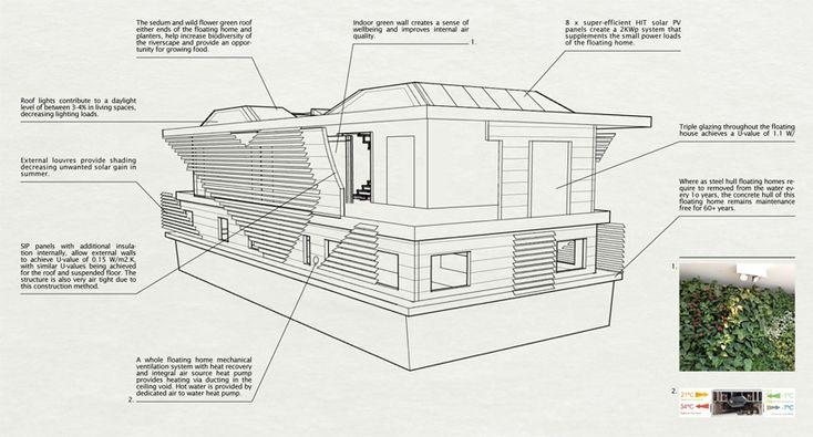 TUBOS CON DISEÑO sanitov studio: inachus floating home