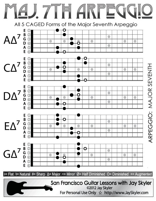 Major 7th Chord Guitar Arpeggio Chart (Scale Based Patterns) : gitara : Pinterest : Guitars ...