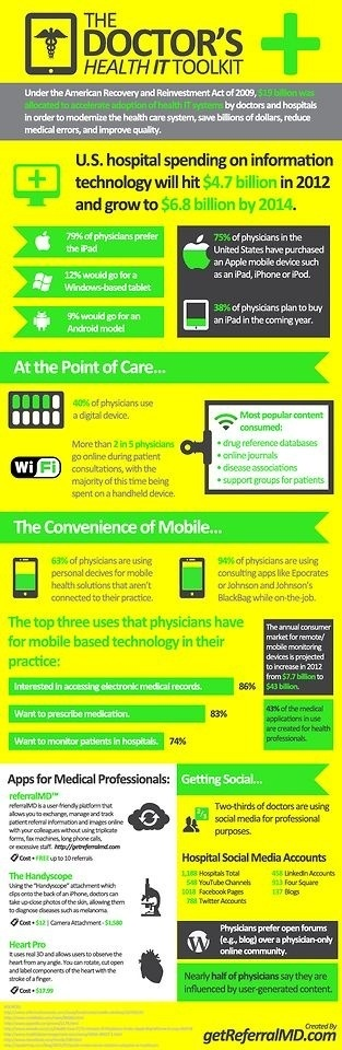 Doctors Health IT Toolkit
