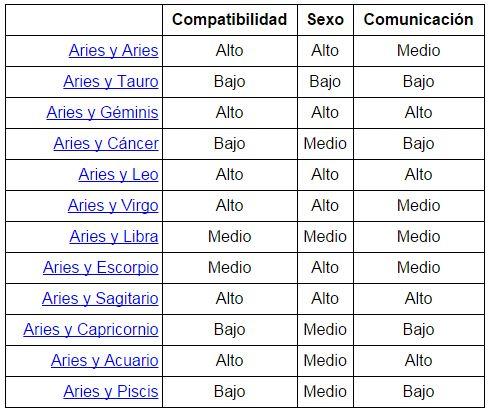 220 mejores im genes sobre zodiaco hor scopos en - Los signos del zodiaco en orden ...