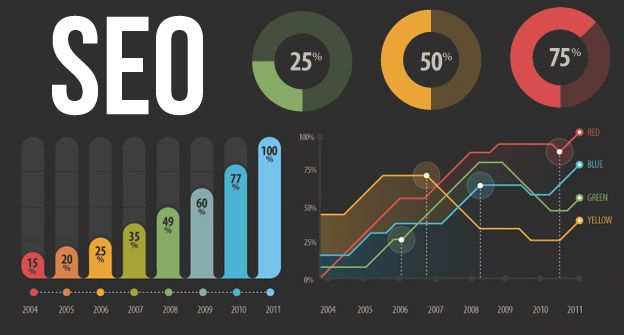 How to measure your SEO performance