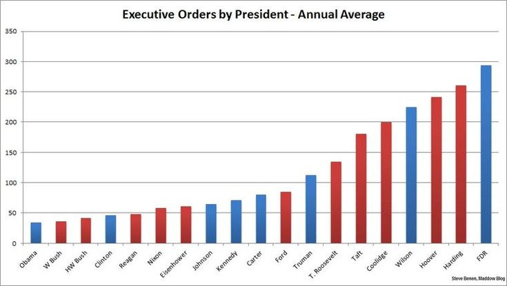"""The idea that the president is not allowed to create executive orders seems absurd. According to HowStuffWorks, """"Executive orders have been used by every American president since George Washington ..."""