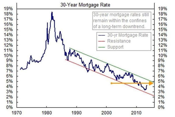 mortgage rates buy to rent