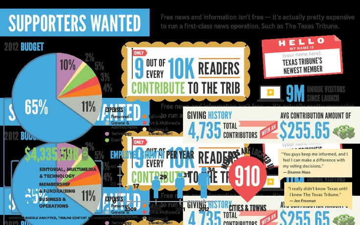 texas tribune membership drive. final day. infographic: why we need your support.