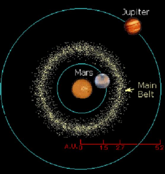 Best 25+ Asteroid belt ideas only on Pinterest | Astronomy ...