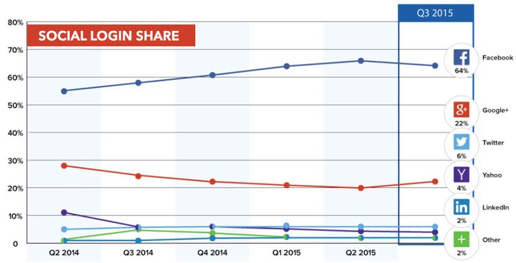 Facebook Powers More Than 69% of Social Logins On Mobile Apps And eCommerce Sites [REPORT]