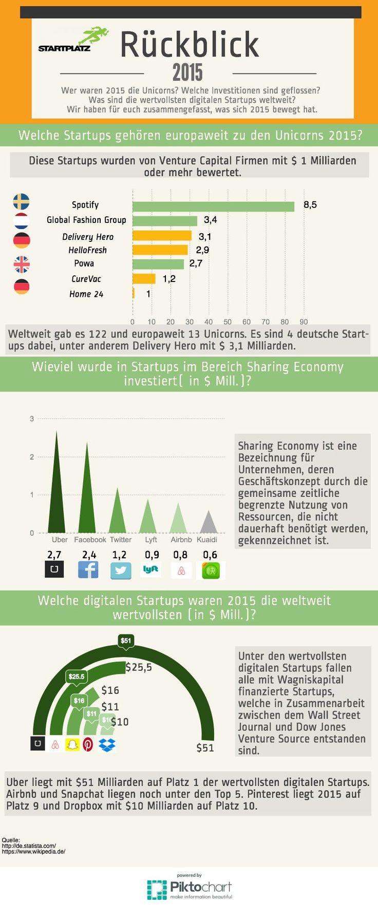 Startup Rückblick 2015  #startplatz #Rückblick #startup